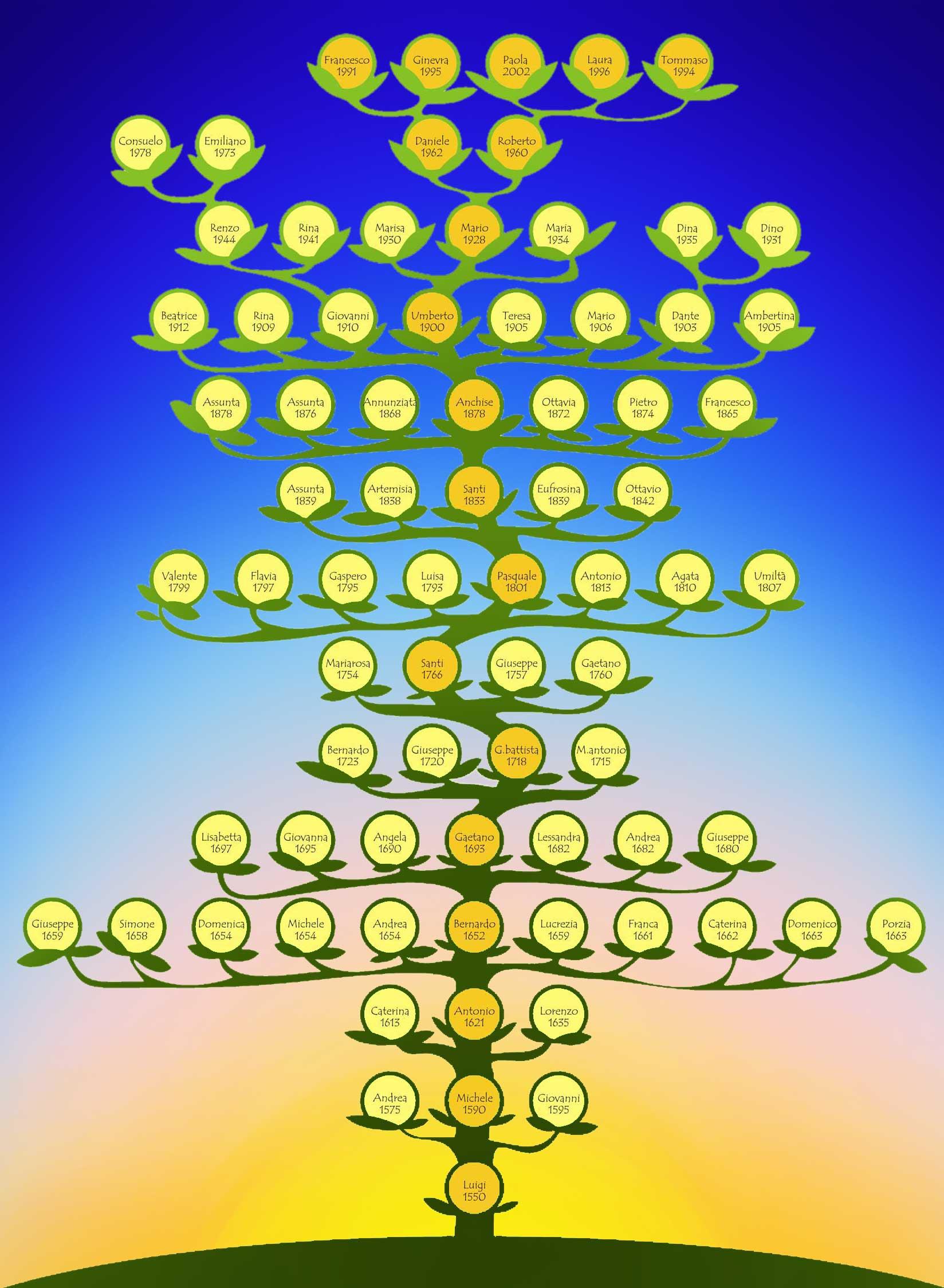 albero-genialogico-23